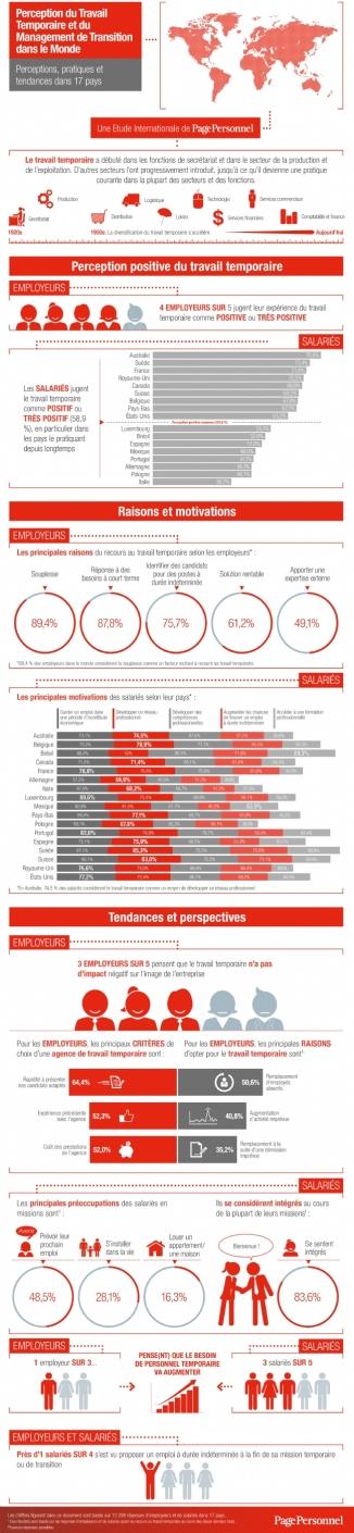 infographie perception du travail temporaire et du management de transition dans le monde